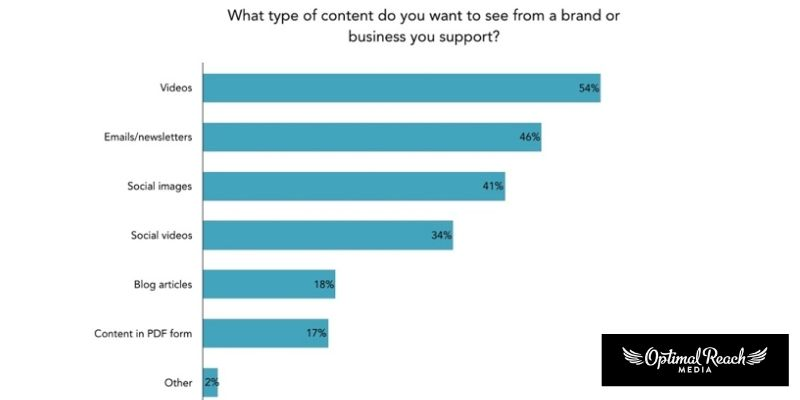 How Data Has A Huge Impact On Creative Aspects Of Advertising Especially Video Marketing?